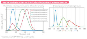 High-accuracy-comparable-to-spectroradiometers-in-chromaticity-measurements