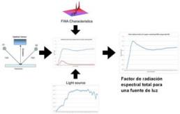 Principio de Estándar Fluorescente Virtual de Konica Minolta