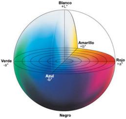 Entendiendo El Espacio de Color CIE L*A*B*