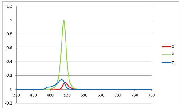 Tristimulus Meters vs. Spectral Based Meters