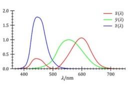 Quando escolher entre um medidor espectral e um medidor tristímulus