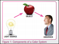 Clemson University: Understanding & Controlling Color