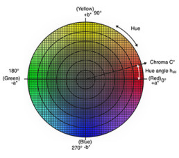 Understanding the CIE L*C*h Color Space