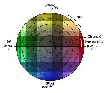 Understanding the CIE L*C*h Color Space
