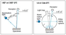 Geometrias de medição dos instrumentos de medição de cor