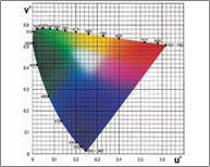 Color Measurement Learning Center
