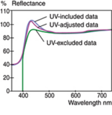 Numerical UV Control for Accurate Measurements of Fluorescent Materials