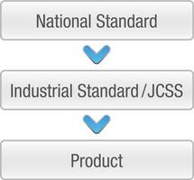 National Standard, Industrial Standard/JCSS, Product
