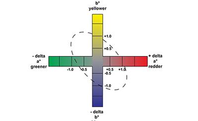 Defining Color Tolerances