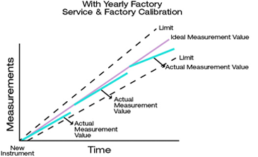 With Yearly Factory Service Graph