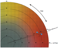 Identifying Color Differences Using L*a*b* or L*C*H* Coordinates