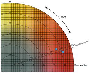 Identificando Diferencias de Colores usando coordenadas L*a*b* o L*C*H*