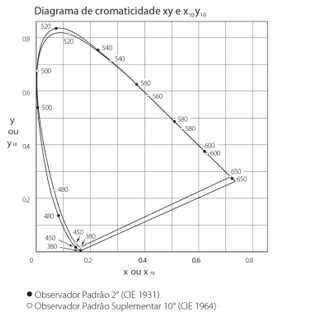 2D Chromaticity Graph
