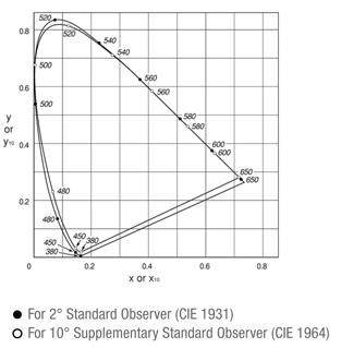 2D Chromaticity Graph