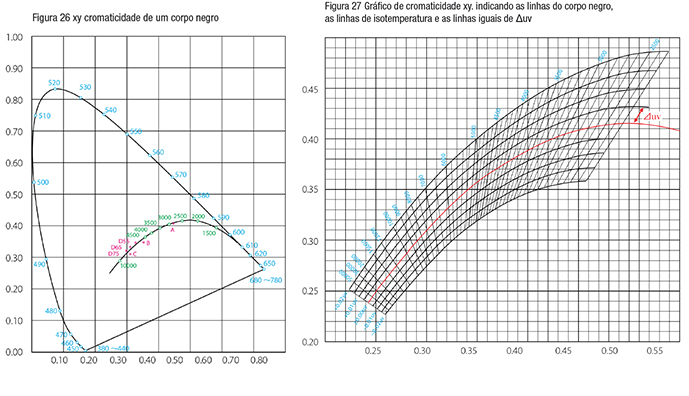 Color Temperature Graphs