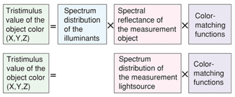 Difference Between Object Color and Source Color