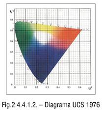 Diagrama UCS 1976