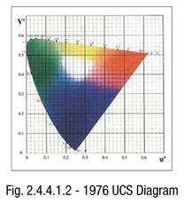1976 UCS Diagram