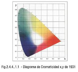 Diagrama de Cromaticidad x,y de 1931