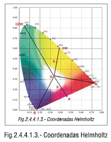 Coordenadas Helmholtz