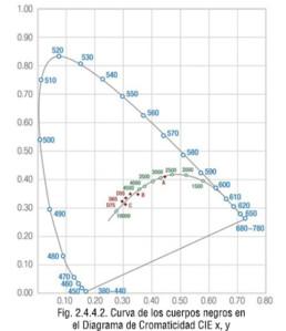 Curva de los cuerpos negros en el Diagrama de Cromaticidad CIE x, y