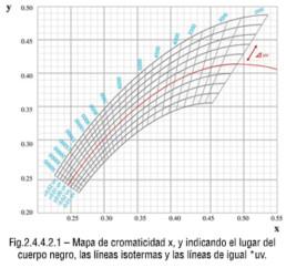 Mapa de cromaticidad x, y indicando el lugar del cuerpo negro, las líneas isotermas y las líneas de igual *uv.