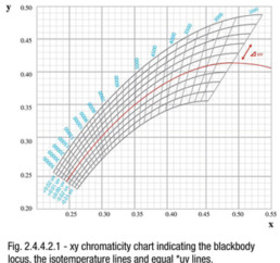 xy chromaticity chart indicating the blackbody locus, the isotemperature lines and equal *uv lines