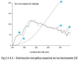 Distribución energética espectral de los iluminantes CIE