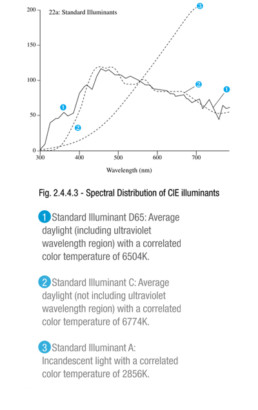 Spectral Distribution of CIE Illuminants