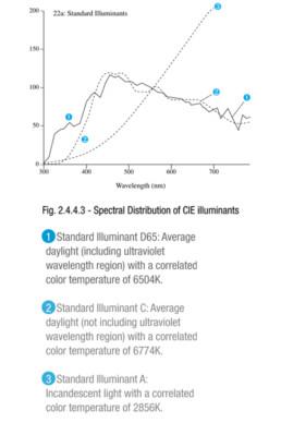 Spectral Distribution of CIE Illuminants
