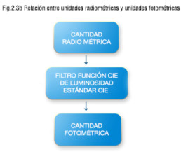 Relación entre unidades radiométricas y unidades fotométricas