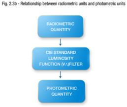 Relationship between radiometric units and photometric units