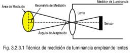 Técnica de medición de luminancia empleando lentes