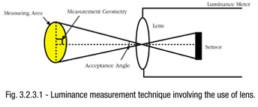 Luminance measurement technique involving the use of lens