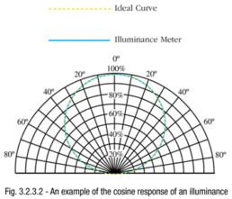 An example of the cosine response of an illuminance