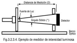 Ejemplo de medidor de intensidad luminosa