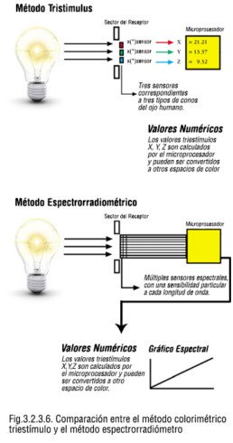 Distribución de energía espectral de un emisor de banda angosta