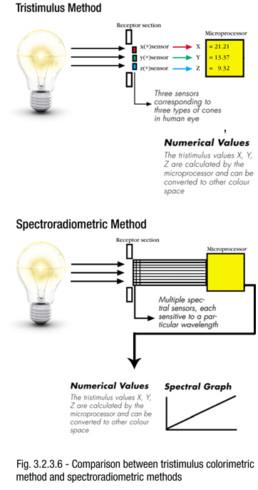 Tristimulus Method and Spectroradiometric Method