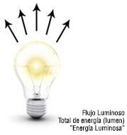 Luminous Flux