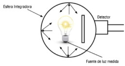 Medidor de Flujo Luminoso
