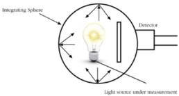 Luminous Flux Meter
