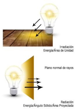 Irradiación y Radiación