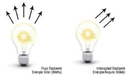 Flujo Radiante y Intensidad Radiante