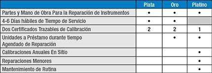 Konica Minolta Sensing Extended Warranty & Calibration Plan