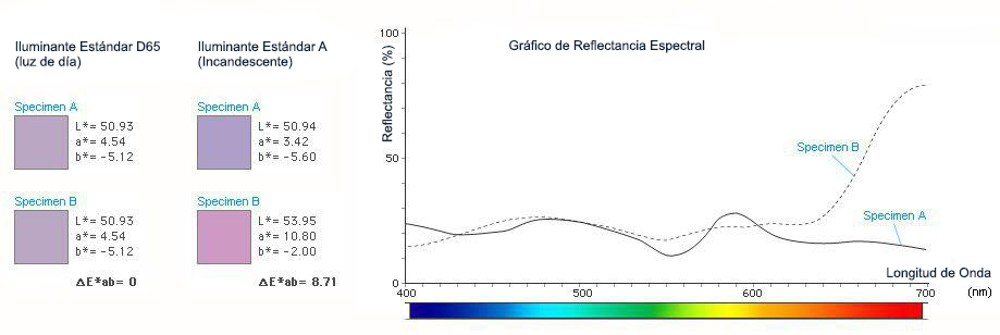 Spectral Reflectance Graph