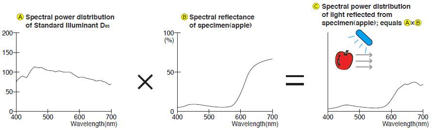 Understanding Standard Illuminants in Color Measurement